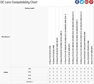 Sigma 17-50 mm F2,8 EX DC OS HSM-Objektiv (77 mm Filtergewinde, für Canon Objektivbajonett) - 4